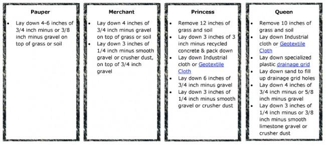 gravel-chart
